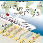 In 167 Tagen um die Welt – mit MS Columbus auf Weltreise