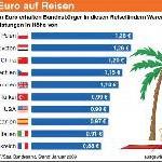 Urlaub im Ausland ist aufgrund der Kaufkraftunterschiede oftmals günstig