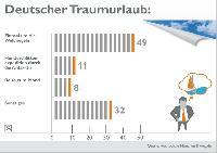 Deutscher Traumurlaub: Weltumsegelung beliebter als Mondlandung