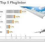 Die beliebtesten Fluglinien – Deutsche mögen's deutsch
