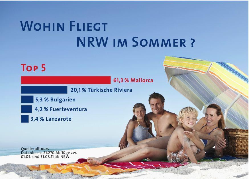 NRWs Flugreisehit heißt in  diesem Sommer Mallorca