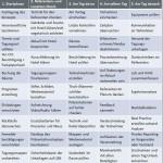 Was auf Tagungen und Seminaren schief gehen kann