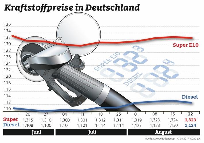 Hohe Spritpreise in beliebten Urlaubsländern Aufwärtstrend in Deutschland vorerst gestoppt