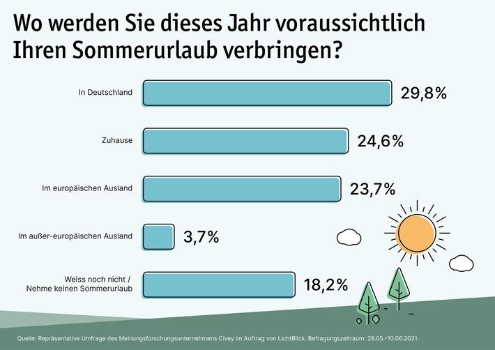 Umfrage: Jeder Zweite plant Sommerferien in Deutschland