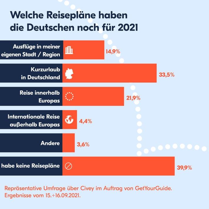 Reisetrends im Herbst 2021 – Das Reiseverhalten der Deutschen kurz vor den Herbstferien