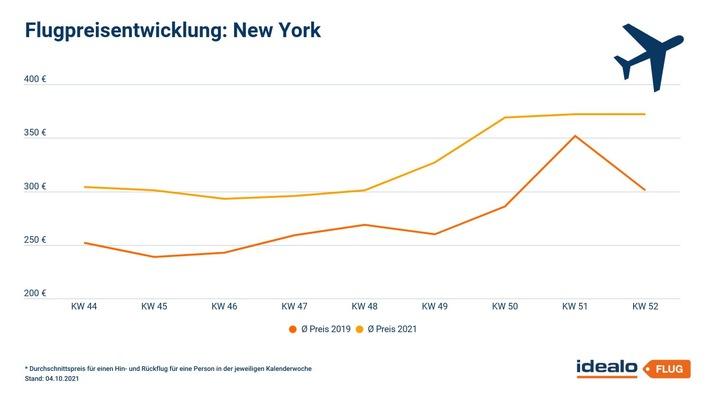 USA-Reisen: Hohe Nachfrage für Weihnachten in New York, Preise über Vorkrisenniveau